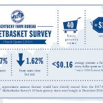 Fourth quarter results of the latest Kentucky Farm Bureau Marketbasket Survey indicated a slight decrease in surveyed food prices and marked declines in three of the four quarters of 2016. (Courtesy of Kentucky Farm Bureau)