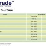 There's no charge to view the latest trading prices 24/7 at FarmTrade.com. Like FarmTrade on Facebook and follow on Twitter at twitter.com/FarmTrade.
