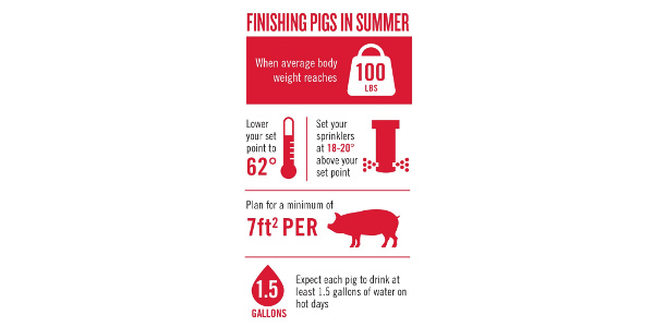 Are your grow/finish barns summer ready?