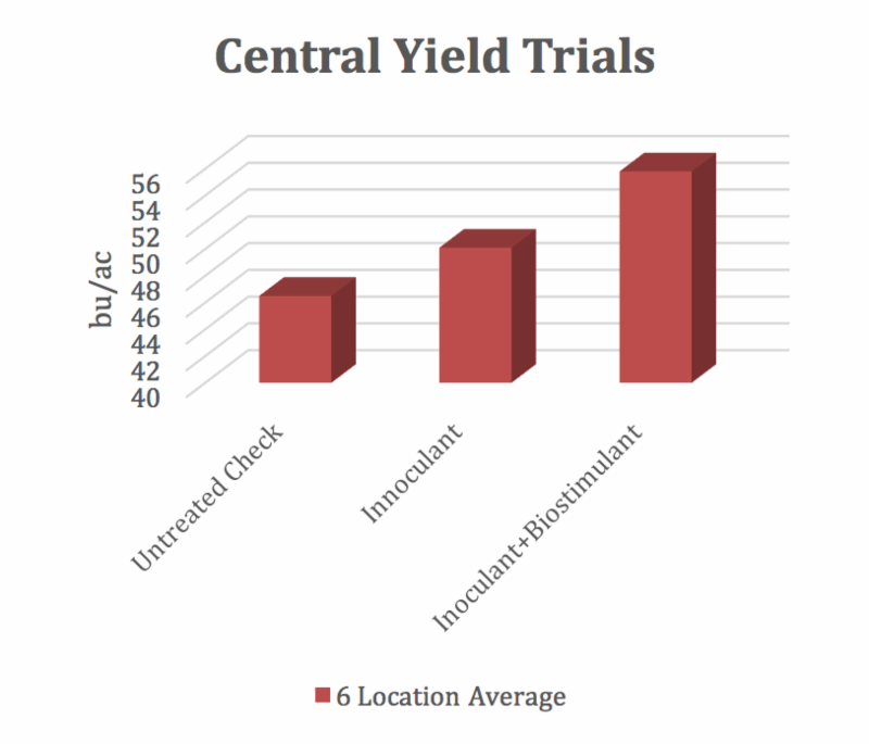 Figure 1. Yield trial results (fictional example). The scale on the Y-axis begins at '40', which can create an optical illusion for the reader and skew the appearance of data. When the axis does not begin at '0', results can be misleading. In addition, no statistical analysis and little background information is provided, so the reader has no way of knowing if, for example, yields are from strips in fields or replicated trials. (Courtesy of iGrow.org)