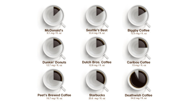 How much caffeine is actually in your coffee?