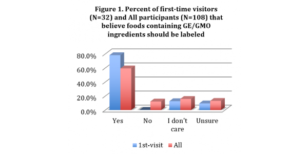 """Participants where asked,""""Do you think foods containing ingredientsfrom GE/GMO plants should have mandatory labels indicating they contain ingredients from GE/GMO plants?"""""""