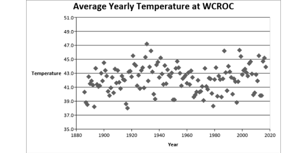 Figure 1: Average yearly temperatures at WCROC. (Courtesy of West Central Research and Outreach Center)