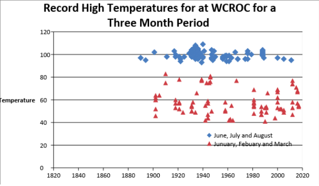 Figure 2: Record High Temperatures for at WCROC for a Three Month Period