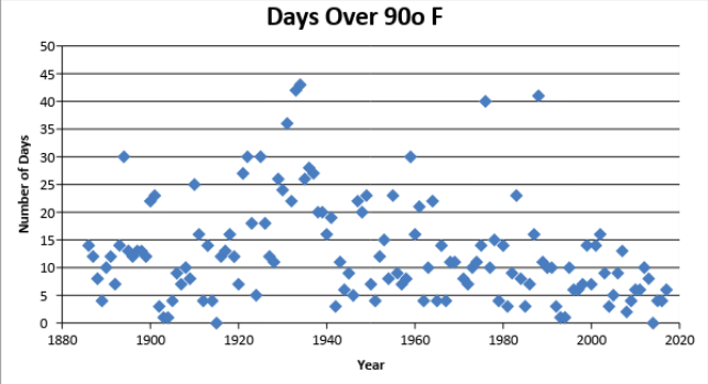 Figure 3: Days over 90 o F
