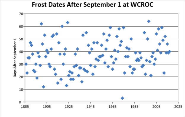 Figure 6: Frost dates at WCROC