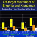 Figure 1. Off-Target Movement of Engenia and Xtendimax. (Courtesy of SDSU Extension)