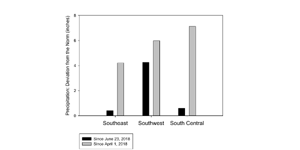 Figure 1. Precipitation deviation from the norm for three southern Minnesota regions. (Source: MN DNR)