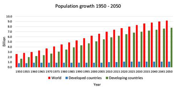 Figure 1. Population growth 1950 – 2050. Data source: Food and Agriculture Organization (FAO) and World Bank. (Courtesy of MSU Extension)