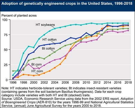 Figure 1. Increase in adoption of genetically engineered crops in the U.S. Source: USDA Economic Research Service.v