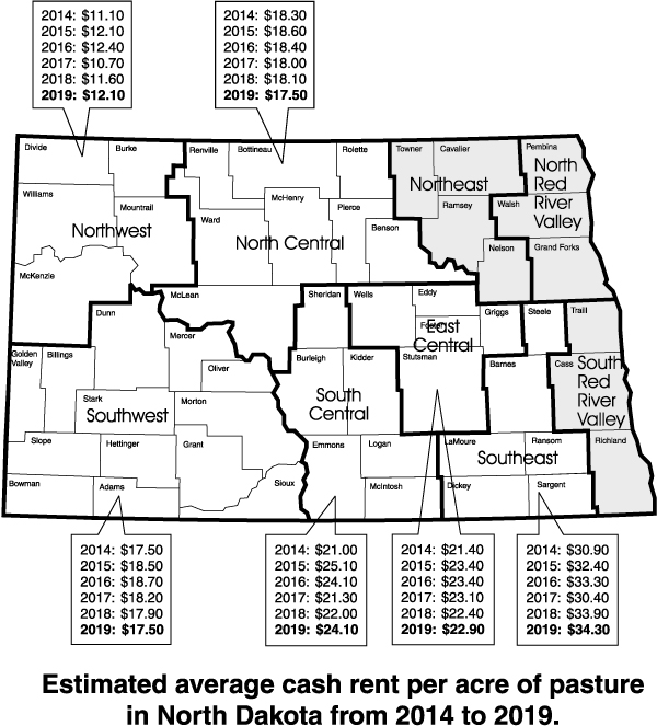 Estimated average cash rent per acre of pasture in North Dakota from 2014 to 2019.