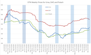 DTN Weekly Prices for Urea, DAP and Potash