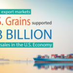 A new study shows access to international export markets for U.S. grains supported nearly $38 billion in business sales in the U.S. economy during 2016 beyond the value of the products themselves. (Courtesy of National Corn Growers Association)