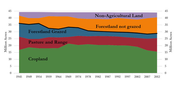 Exhibit 2.1 — Missouri land uses, 1945–2012. (Source: USDA Economic Research Service, Major Land Uses)