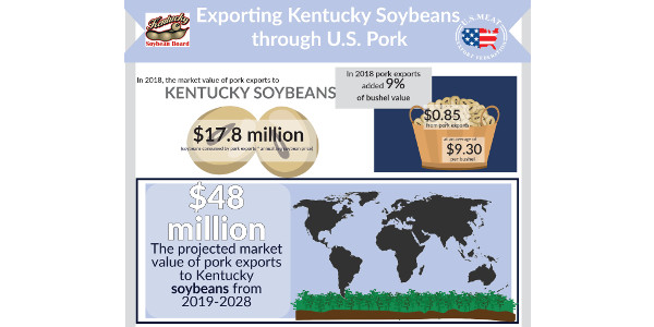 Beef and pork exports added 85 cents per bushel to the price of soybeans and 39 cents per bushel to the price of corn in 2018, according to the latest report by World Perspectives, Inc. (WPI).