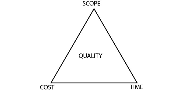 Time, cost and scope are three constraints to any project. (Courtesy of MSU Extension)