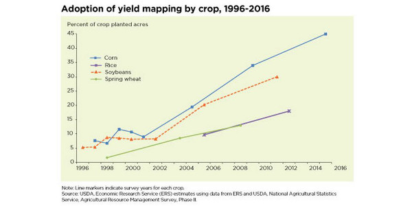 Adoption of yield mapping by crop, 1996-2016. (Courtesy of MSU)